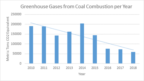 Greenhouse Gases from Coal Combustion per year